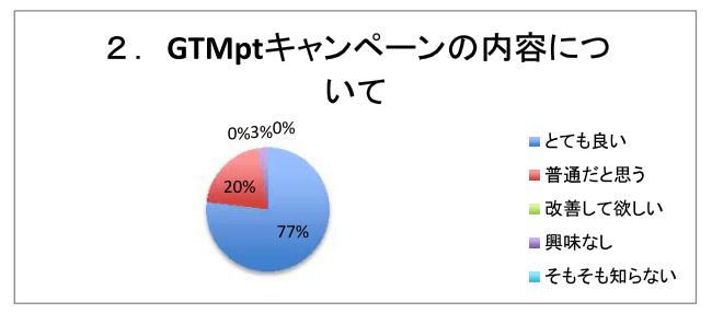 GTMptキャンペーンの内容について