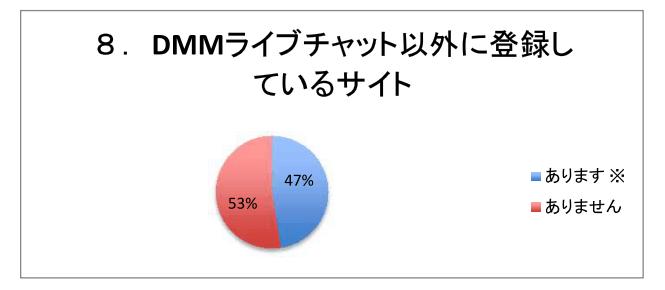 8.DMMライブチャット以外に登録しているサイト