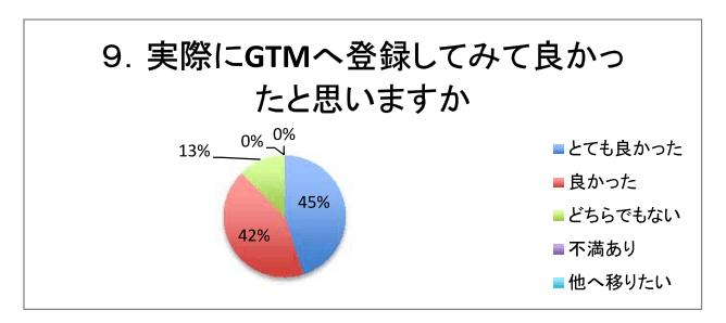 9.実際にGTMへ登録してみて良かったと思いますか